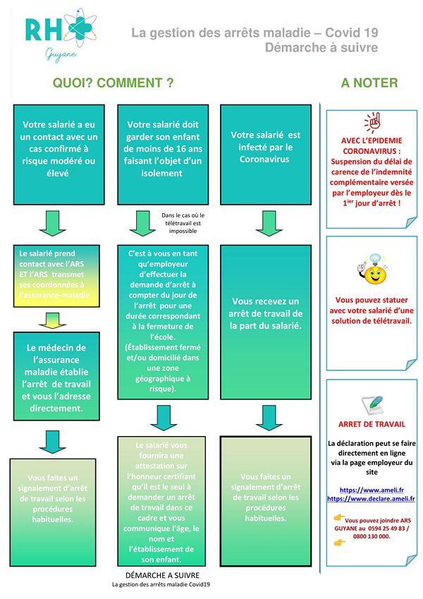 RH Plus Guyane Procédure de gestion arrêt maladie - covid19